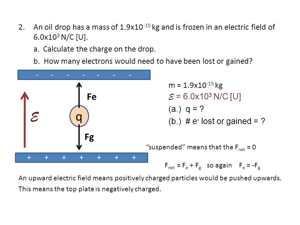 An oil drop has a mass of 1.9x10-15 kg and is frozen in an electric field of 6.0x103 N/C [U].